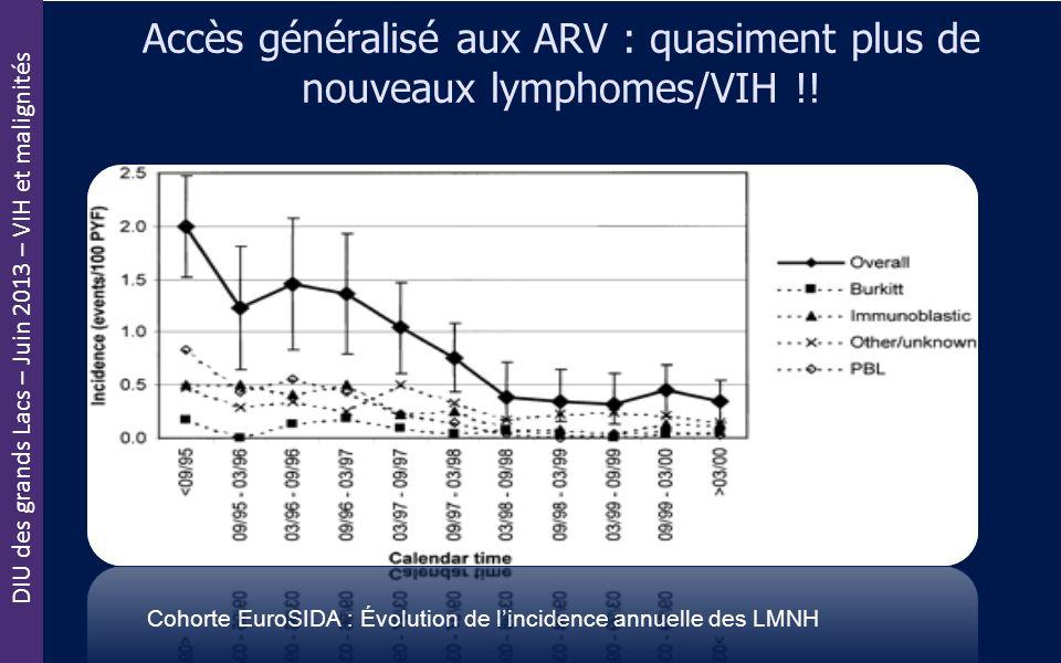 Accès généralisé aux ARV : quasiment plus de nouveaux lymphomes/VIH !!