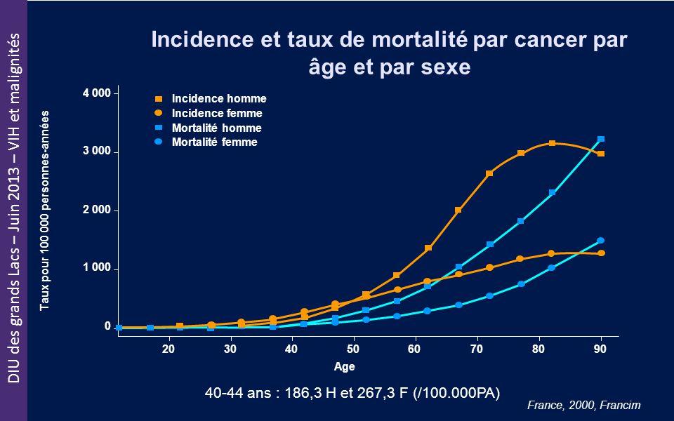 Incidence et taux de mortalité par cancer par âge et par sexe