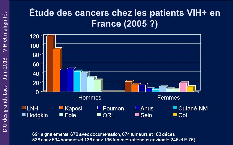Étude des cancers chez les patients VIH+ en France (2005 )