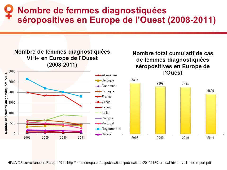 Nombre de femmes diagnostiquées séropositives en Europe de l'Ouest (2008-2011)