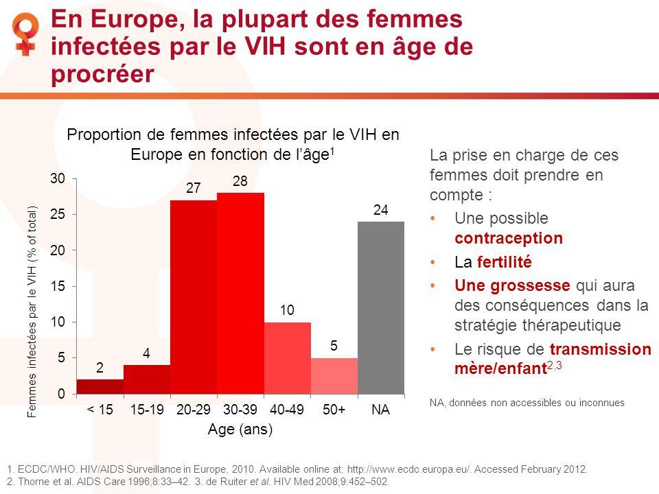 En Europe, la plupart des femmes infectées par le VIH sont en âge de procréer