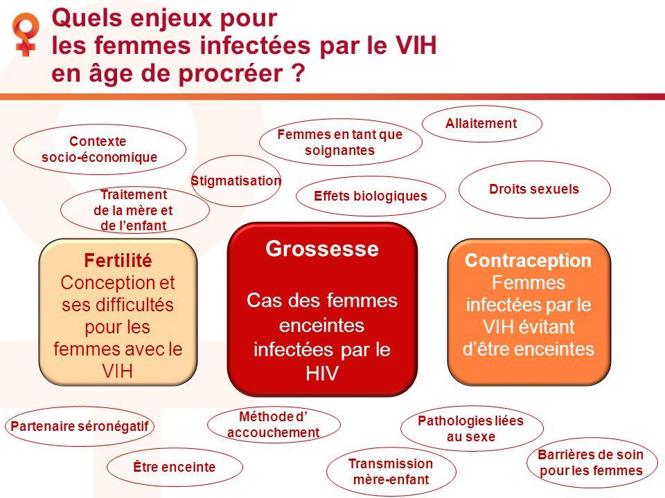 Quels enjeux pour les femmes infectées par le VIH en âge de procréer