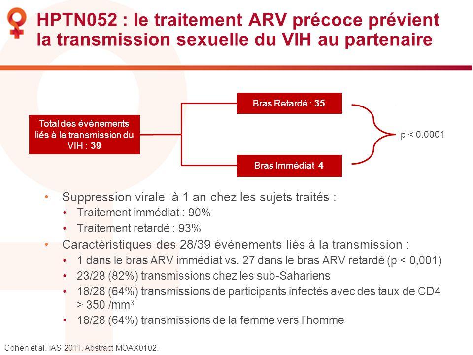 Total des événements liés à la transmission du VIH : 39