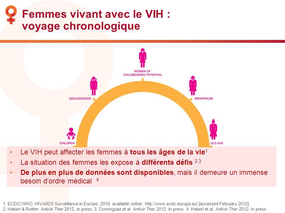 Femmes vivant avec le VIH : voyage chronologique