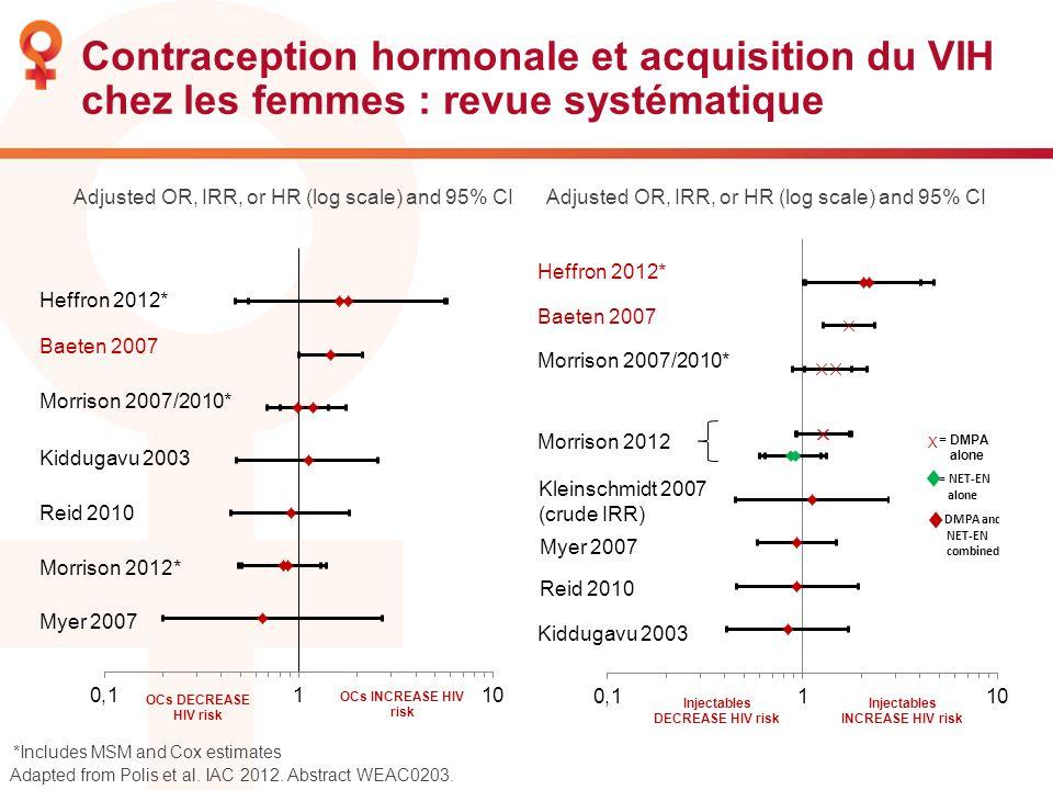 Contraception hormonale et acquisition du VIH chez les femmes : revue systématique