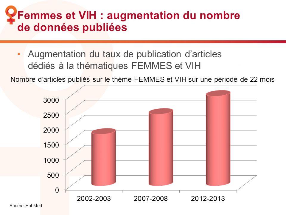 Femmes et VIH : augmentation du nombre de données publiées