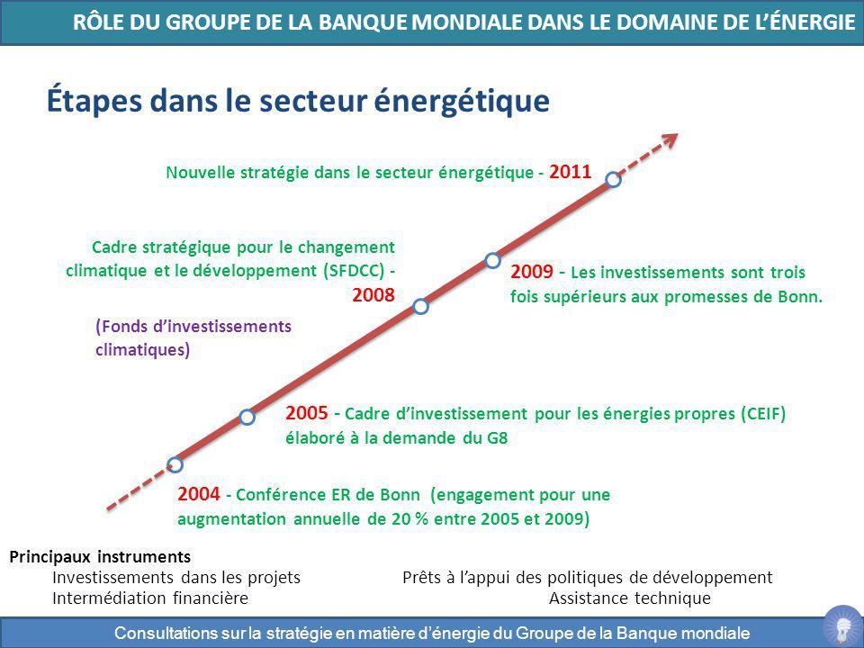 Étapes dans le secteur énergétique