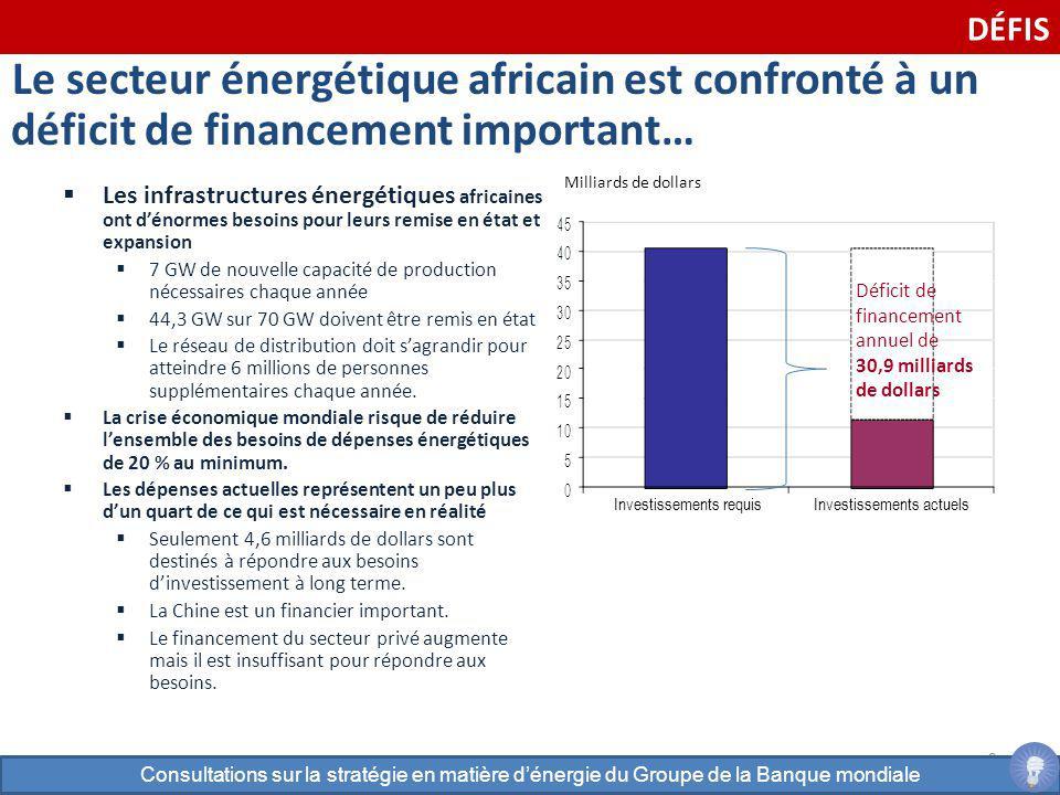DÉFIS Le secteur énergétique africain est confronté à un déficit de financement important… Milliards de dollars.