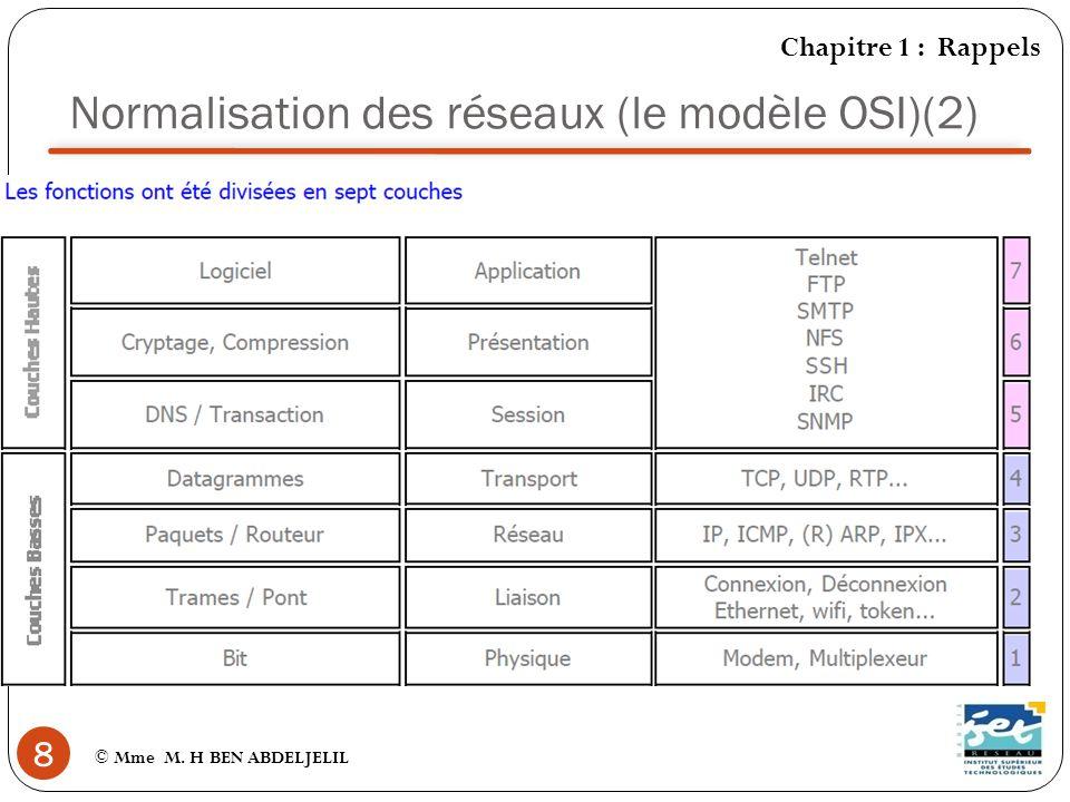 Normalisation des réseaux (le modèle OSI)(2)