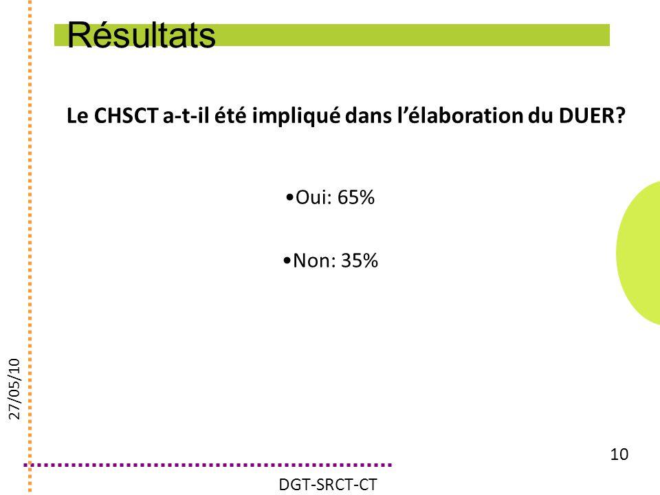 Résultats Le CHSCT a-t-il été impliqué dans l'élaboration du DUER