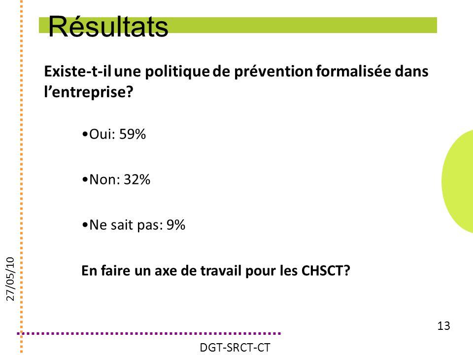 Résultats Existe-t-il une politique de prévention formalisée dans l'entreprise Oui: 59% Non: 32%