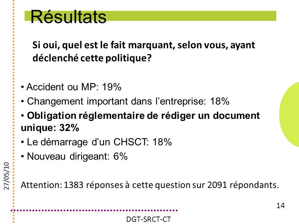 Résultats Si oui, quel est le fait marquant, selon vous, ayant déclenché cette politique Accident ou MP: 19%