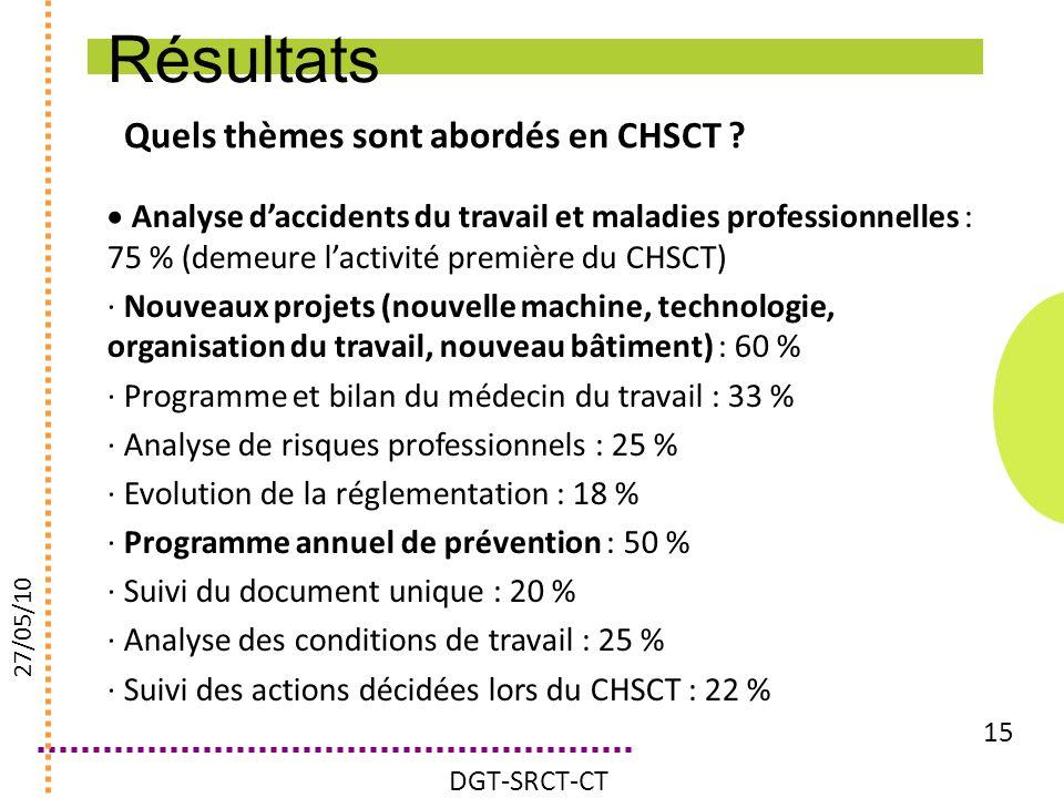 Résultats Quels thèmes sont abordés en CHSCT