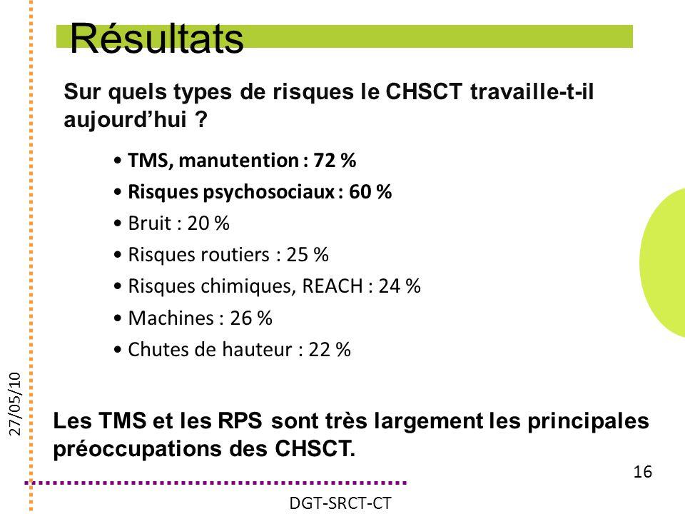 Résultats Sur quels types de risques le CHSCT travaille-t-il aujourd'hui TMS, manutention : 72 %
