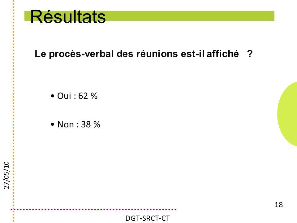 Résultats Le procès-verbal des réunions est-il affiché Oui : 62 %