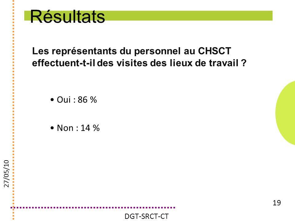 Résultats Les représentants du personnel au CHSCT effectuent-t-il des visites des lieux de travail