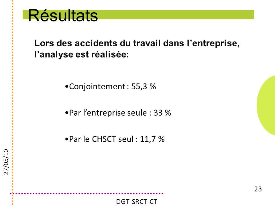 Résultats Lors des accidents du travail dans l'entreprise, l'analyse est réalisée: Conjointement : 55,3 %