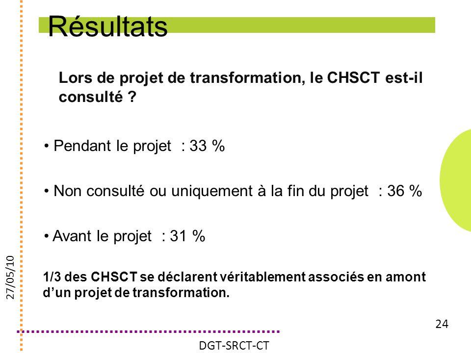 Résultats Lors de projet de transformation, le CHSCT est-il consulté