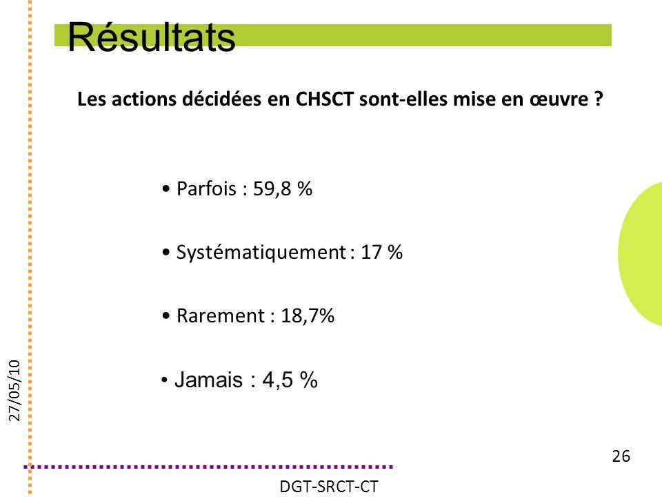 Résultats Les actions décidées en CHSCT sont-elles mise en œuvre