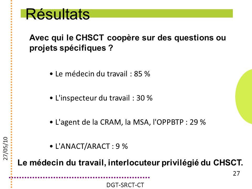 Résultats Avec qui le CHSCT coopère sur des questions ou projets spécifiques Le médecin du travail : 85 %