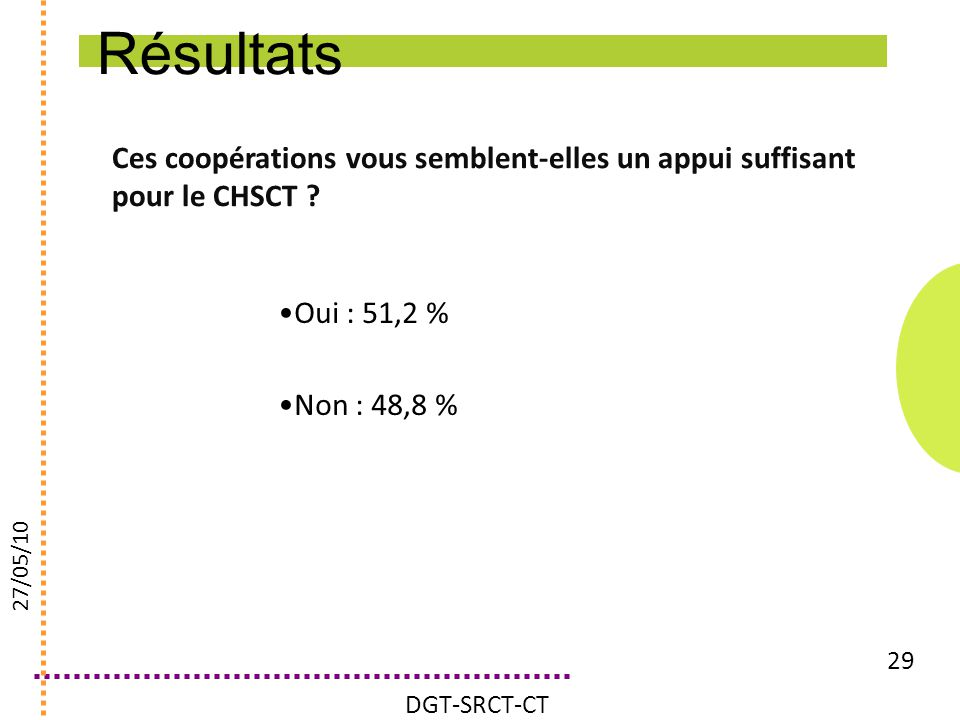 Résultats Ces coopérations vous semblent-elles un appui suffisant pour le CHSCT Oui : 51,2 % Non : 48,8 %
