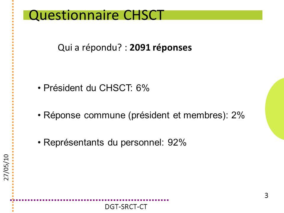 Questionnaire CHSCT Qui a répondu : 2091 réponses