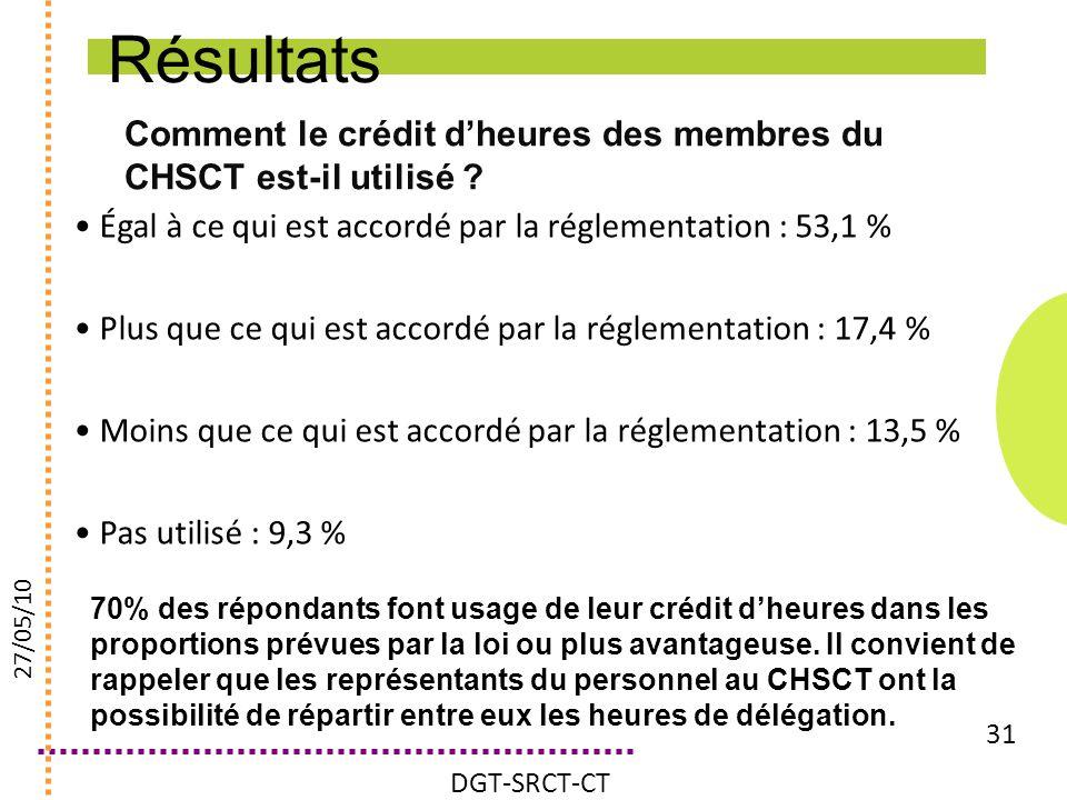 Résultats Comment le crédit d'heures des membres du CHSCT est-il utilisé Égal à ce qui est accordé par la réglementation : 53,1 %