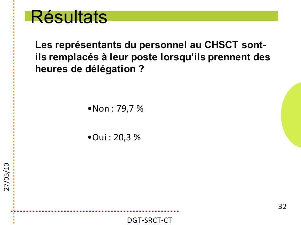 Résultats Les représentants du personnel au CHSCT sont-ils remplacés à leur poste lorsqu'ils prennent des heures de délégation