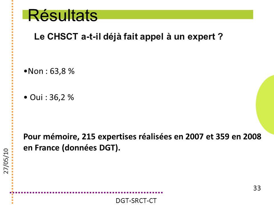 Résultats Le CHSCT a-t-il déjà fait appel à un expert Non : 63,8 %