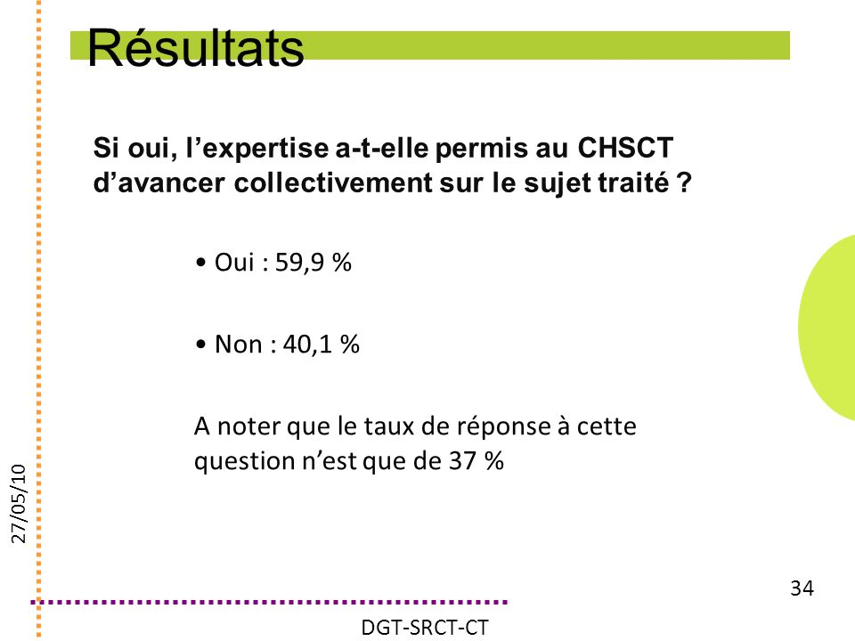 Résultats Si oui, l'expertise a-t-elle permis au CHSCT d'avancer collectivement sur le sujet traité
