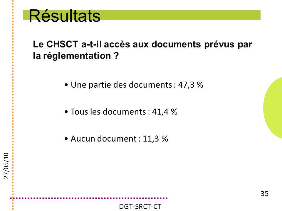 Résultats Le CHSCT a-t-il accès aux documents prévus par la réglementation Une partie des documents : 47,3 %