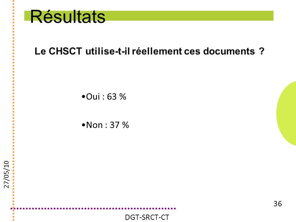 Résultats Le CHSCT utilise-t-il réellement ces documents Oui : 63 %