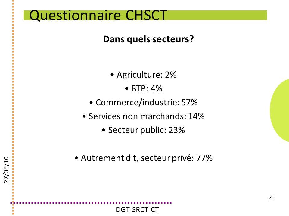 Questionnaire CHSCT Dans quels secteurs Agriculture: 2% BTP: 4%