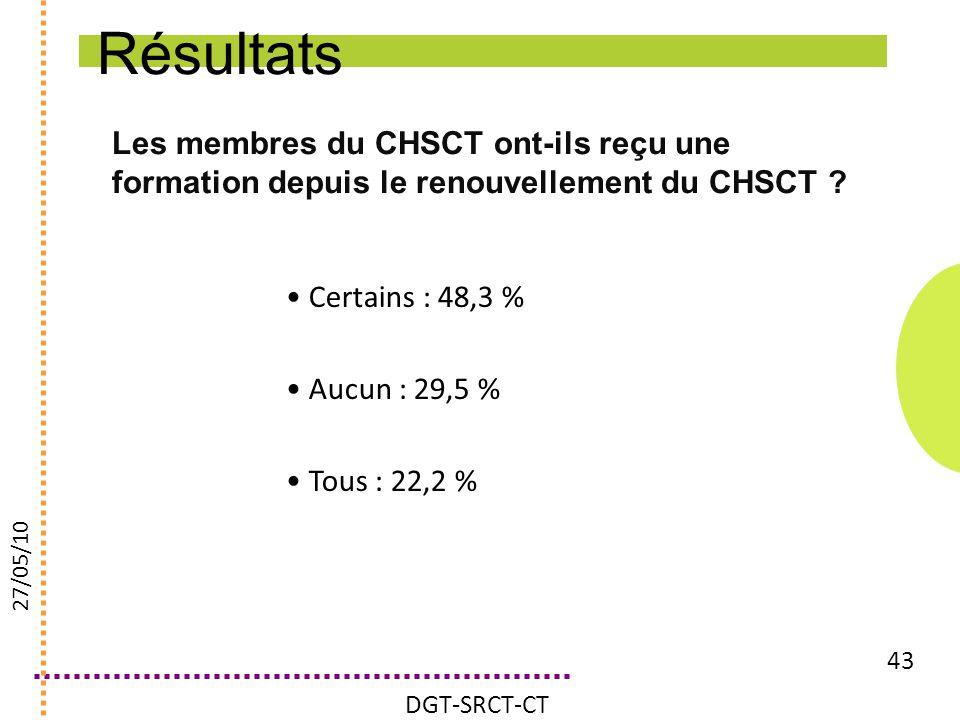 Résultats Les membres du CHSCT ont-ils reçu une formation depuis le renouvellement du CHSCT Certains : 48,3 %