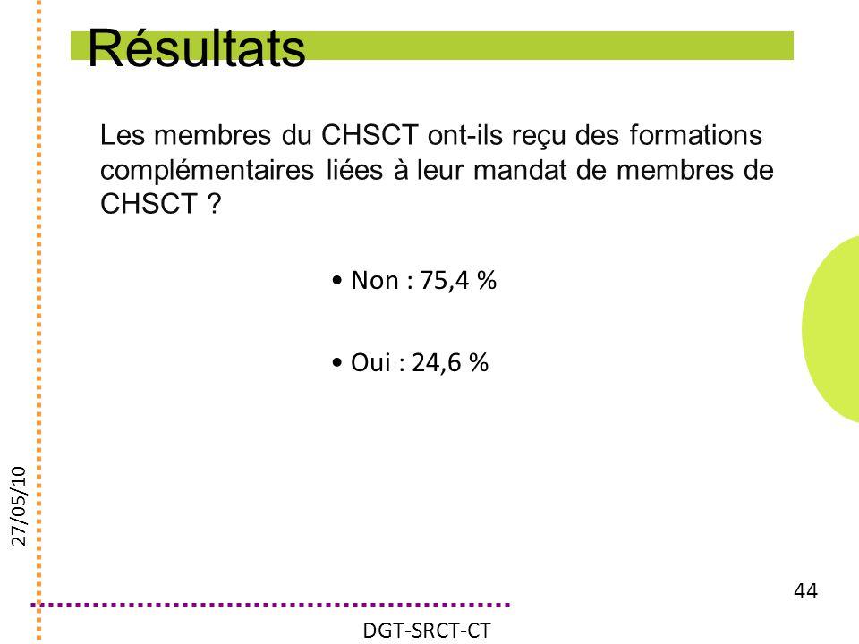 Résultats Les membres du CHSCT ont-ils reçu des formations complémentaires liées à leur mandat de membres de CHSCT