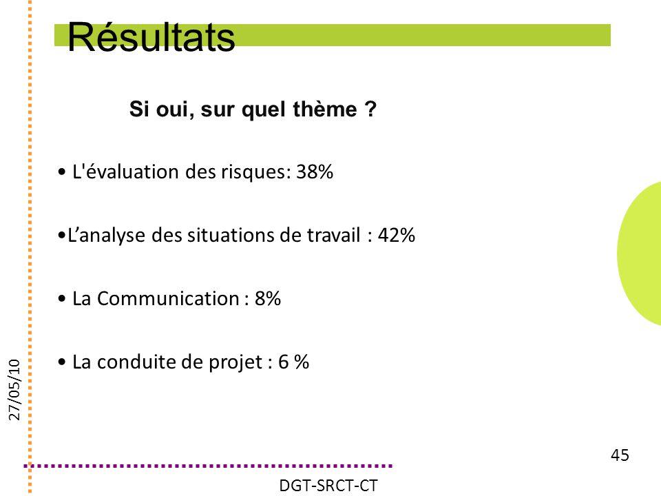Résultats Si oui, sur quel thème L évaluation des risques: 38%
