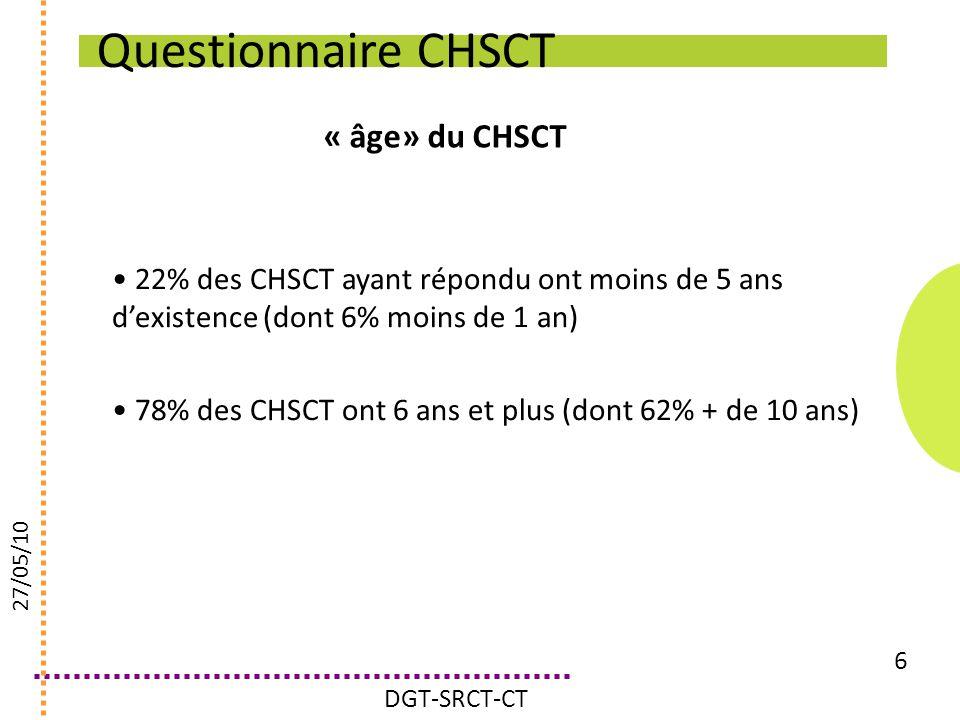Questionnaire CHSCT « âge» du CHSCT