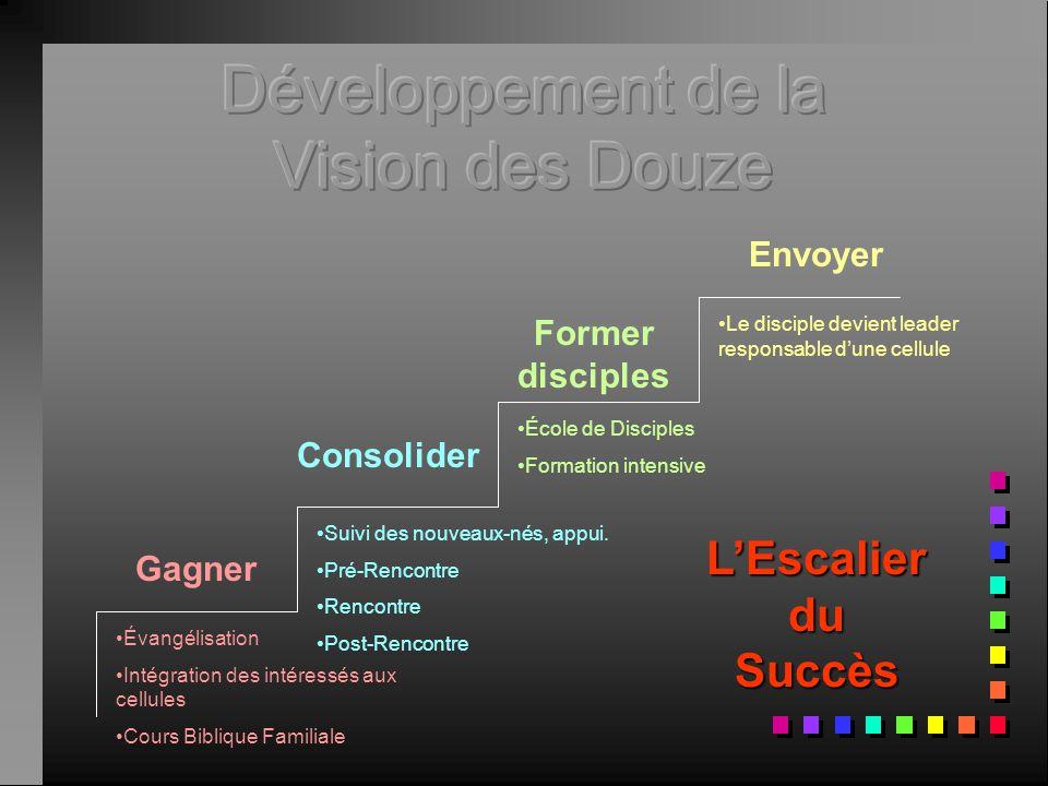 Développement de la Vision des Douze