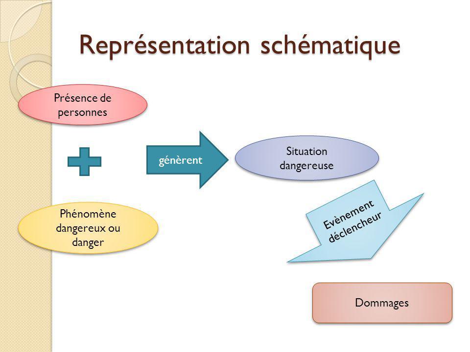 Représentation schématique