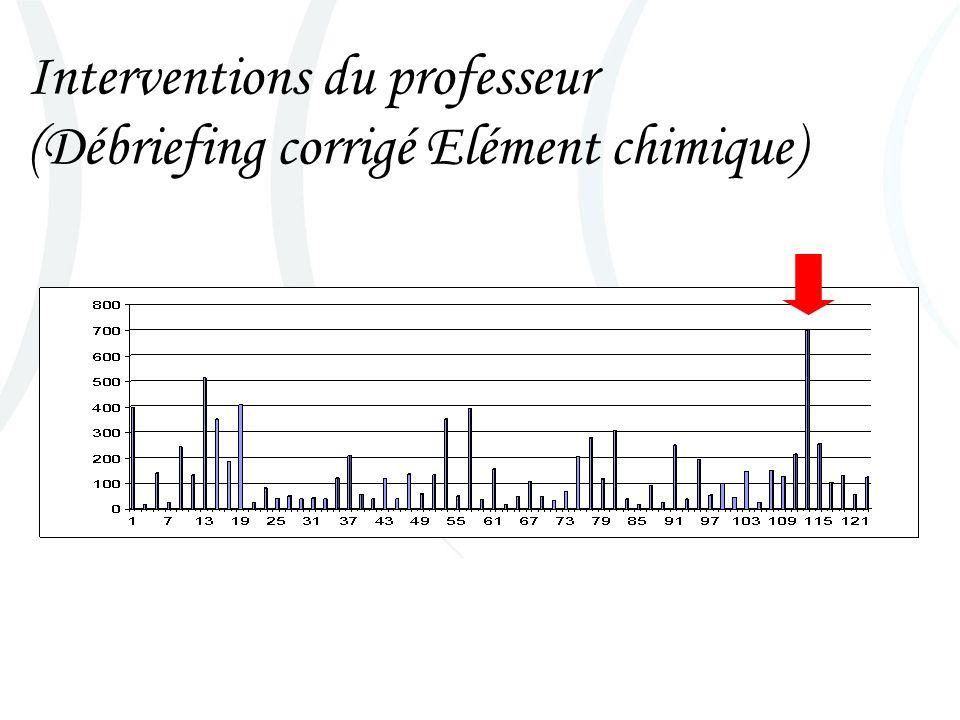 Interventions du professeur (Débriefing corrigé Elément chimique)
