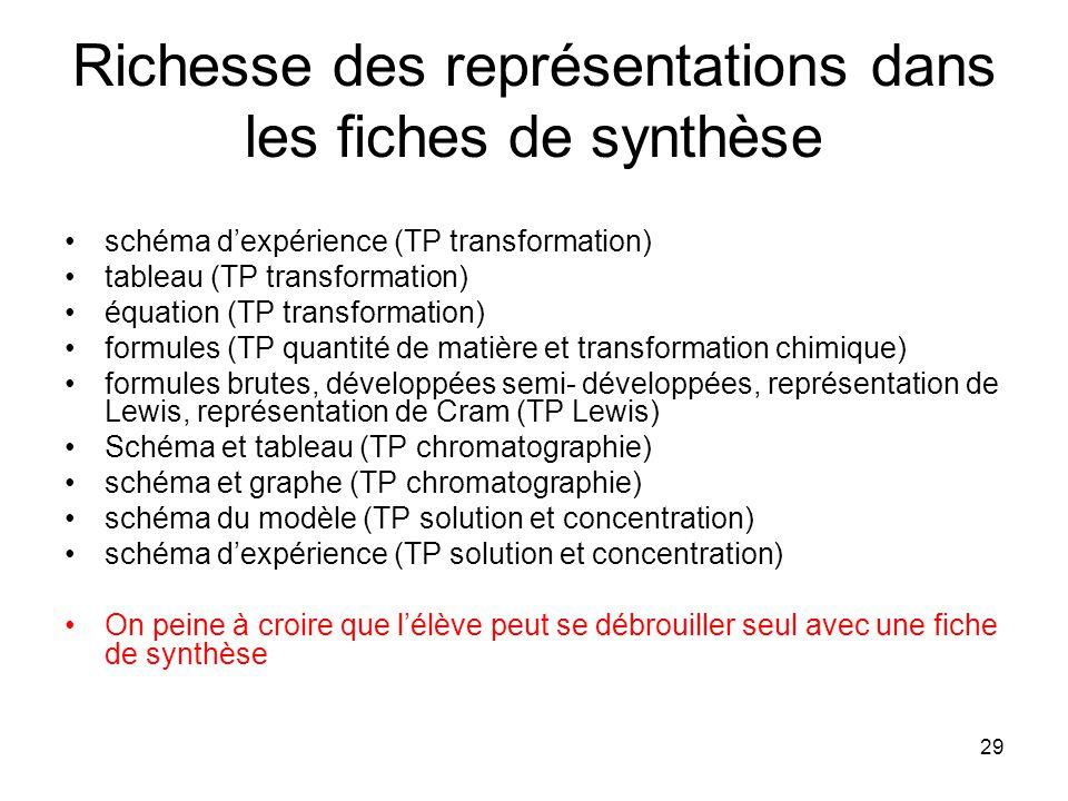 Richesse des représentations dans les fiches de synthèse