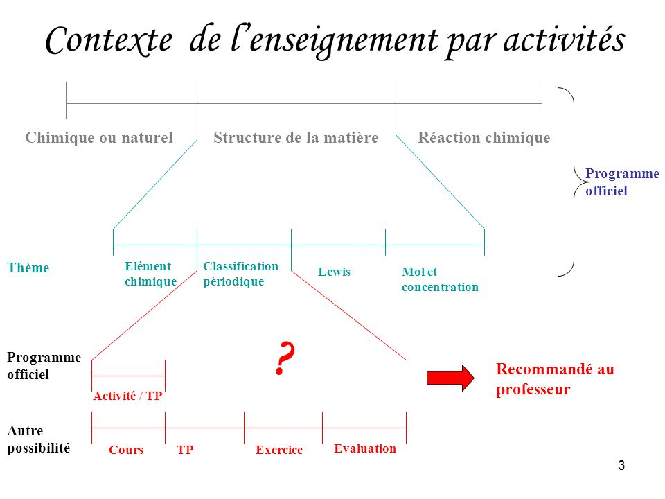 Contexte de l'enseignement par activités