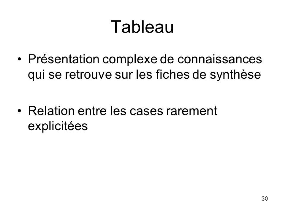 Tableau Présentation complexe de connaissances qui se retrouve sur les fiches de synthèse.