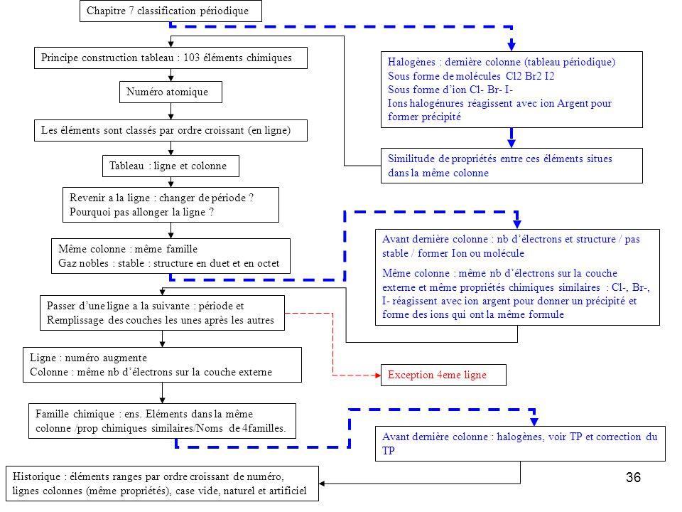 Chapitre 7 classification périodique