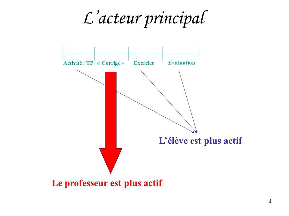 L'acteur principal L'élève est plus actif Le professeur est plus actif