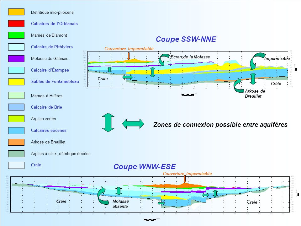 Coupe SSW-NNE Coupe WNW-ESE