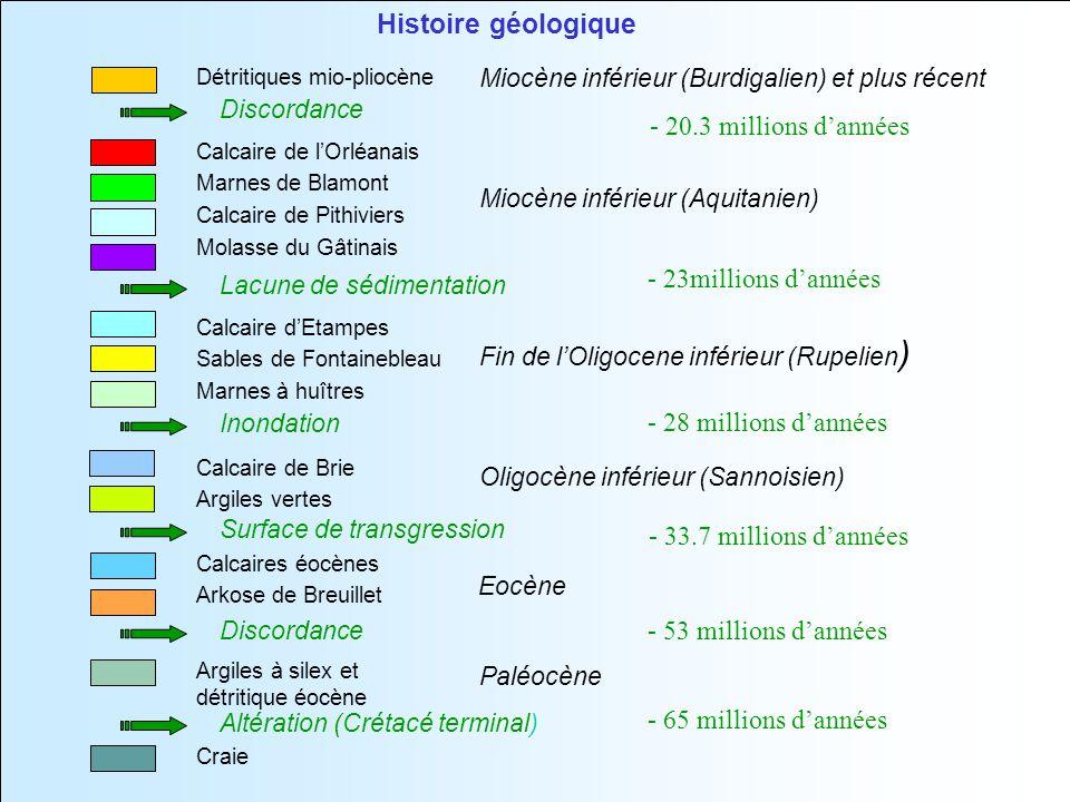 Histoire géologique - 20.3 millions d'années - 23millions d'années