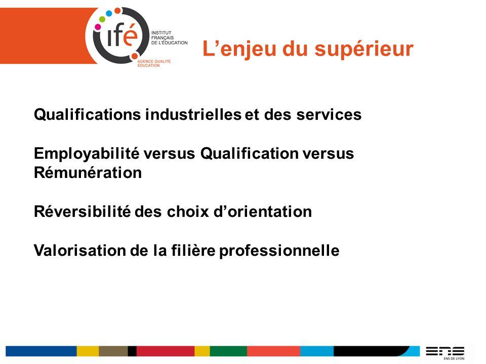 L'enjeu du supérieur Qualifications industrielles et des services