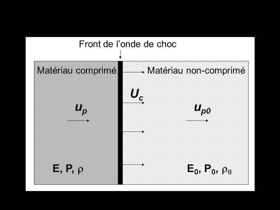 up Uc up0 E, P, r E0, P0, r0 Matériau comprimé Matériau non-comprimé