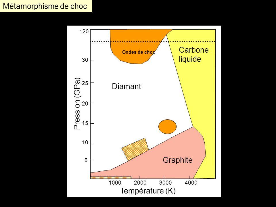 Métamorphisme de choc Carbone liquide Diamant Pression (GPa) Graphite